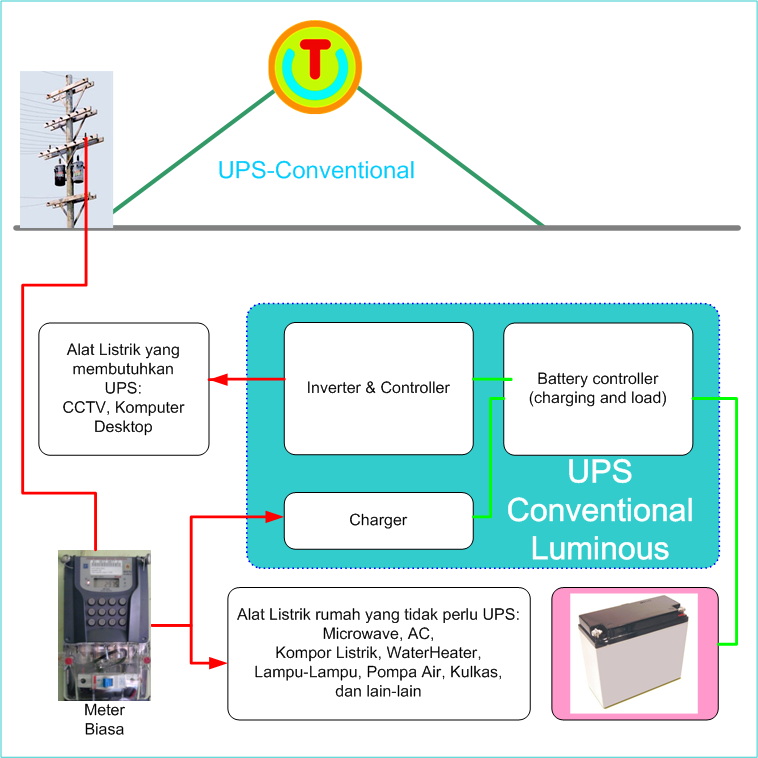 Luminous UPS